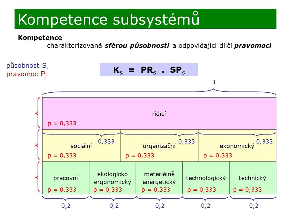 Kompetence charakterizovaná sférou působnosti a odpovídající dílčí pravomocí K s = PR s. SP s Kompetence subsystémů řídící sociálníorganizačníekonomic
