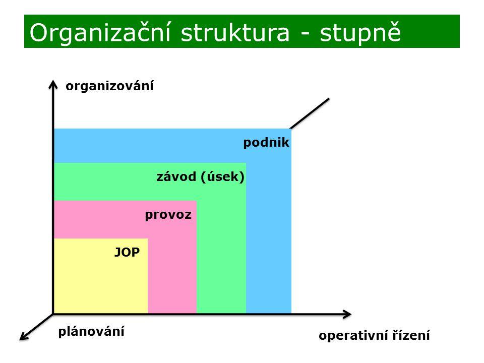 podnik závod (úsek) provoz JOP organizování operativní řízení plánování Organizační struktura - stupně
