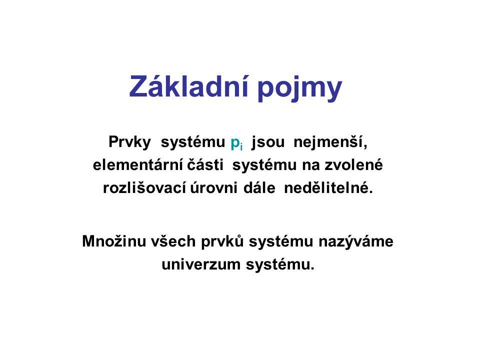 Základní pojmy Prvky systému p i jsou nejmenší, elementární části systému na zvolené rozlišovací úrovni dále nedělitelné. Množinu všech prvků systému