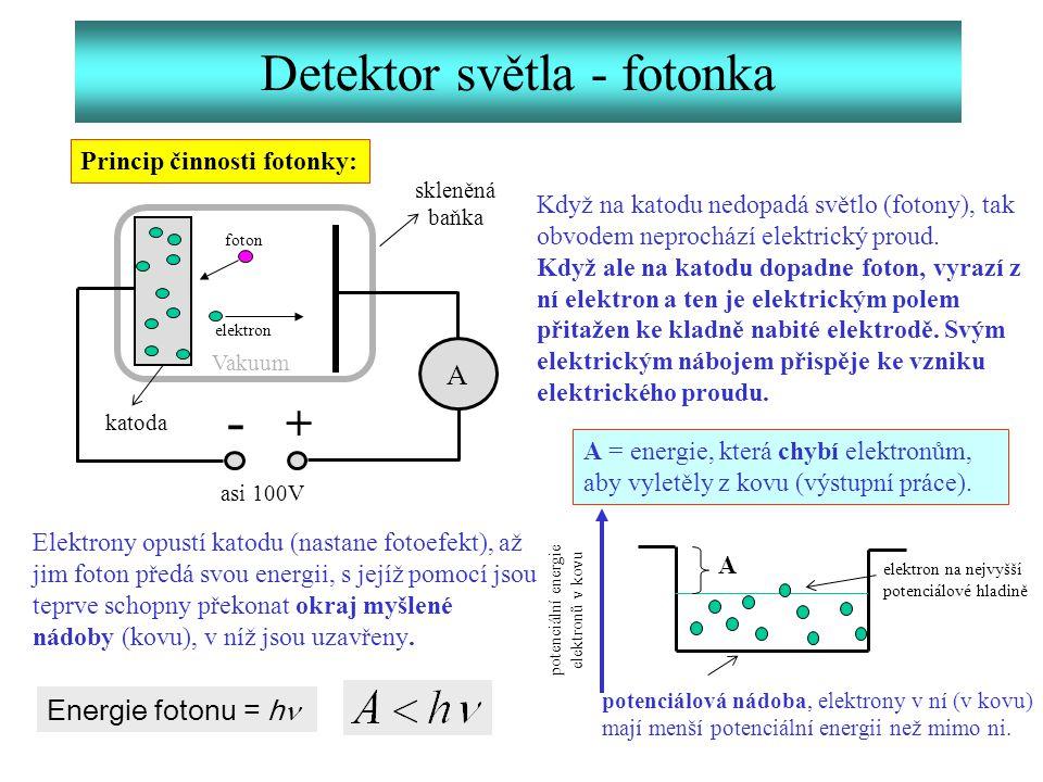 Detektor světla - fotonka Princip činnosti fotonky: A - + foton elektron skleněná baňka asi 100V Když na katodu nedopadá světlo (fotony), tak obvodem