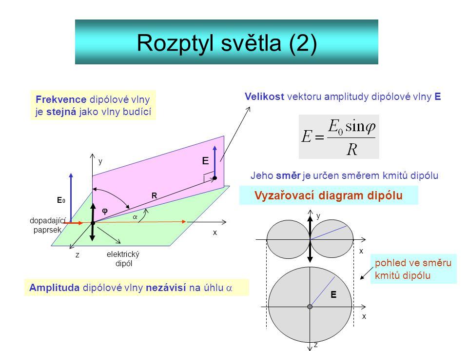 Rozptyl světla (2) E0E0  R elektrický dipól Velikost vektoru amplitudy dipólové vlny E dopadající paprsek Amplituda dipólové vlny nezávisí na úhlu 