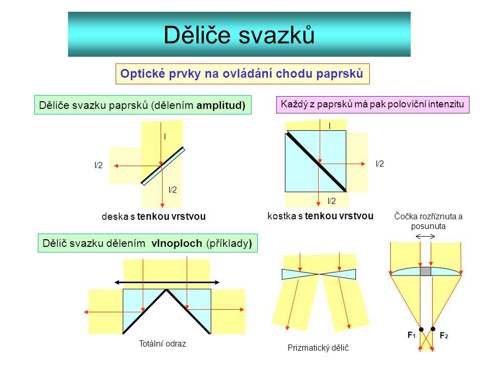 Děliče svazků Děliče svazku paprsků (dělením amplitud) I I/2 deska s tenkou vrstvou kostka s tenkou vrstvou I/2 I Optické prvky na ovládání chodu papr
