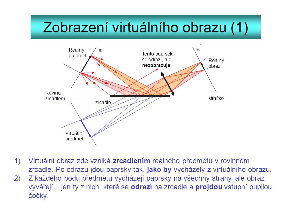 Zobrazení virtuálního obrazu (1) 1) Virtuální obraz zde vzniká zrcadlením reálného předmětu v rovinném zrcadle. Po odrazu jdou paprsky tak, jako by vy