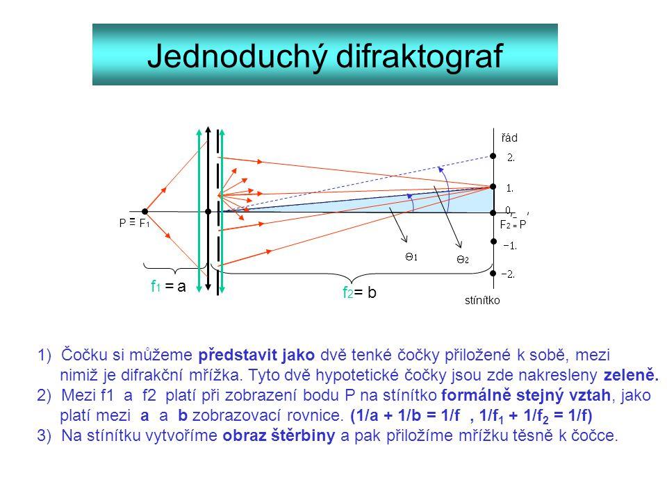 P = F 1 F 2 = P řád        f1 = af1 = a f 2 = b stínítko 1) Čočku si můžeme představit jako dvě tenké čočky přiložené k sobě, mezi