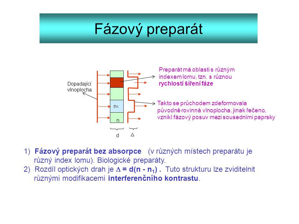 Fázový preparát n1n1 Dopadající vlnoplocha Preparát má oblasti s různým indexem lomu, tzn. s různou rychlostí šíření fáze Takto se průchodem zdeformov