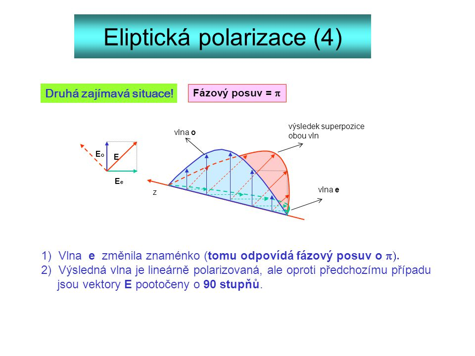 Eliptická polarizace (4) EeEe EoEo E vlna o vlna e výsledek superpozice obou vln z 1) Vlna e změnila znaménko (tomu odpovídá fázový posuv o  2) Výs