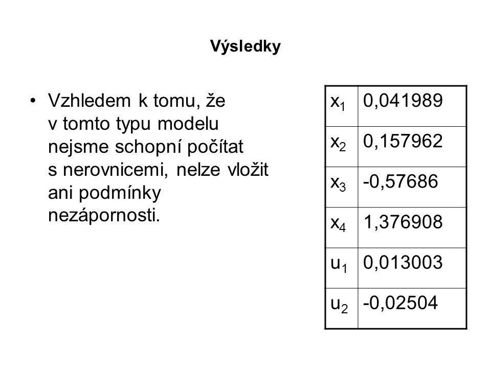 Výsledky Vzhledem k tomu, že v tomto typu modelu nejsme schopní počítat s nerovnicemi, nelze vložit ani podmínky nezápornosti. x1x1 0,041989 x2x2 0,15