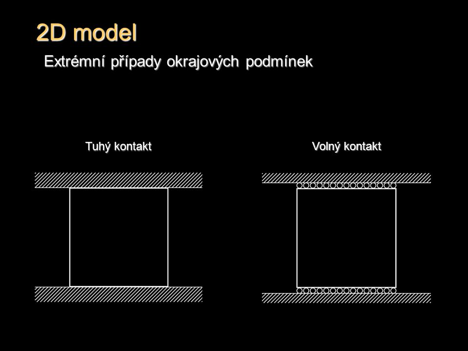 2D model Extrémní případy okrajových podmínek Tuhý kontakt Volný kontakt