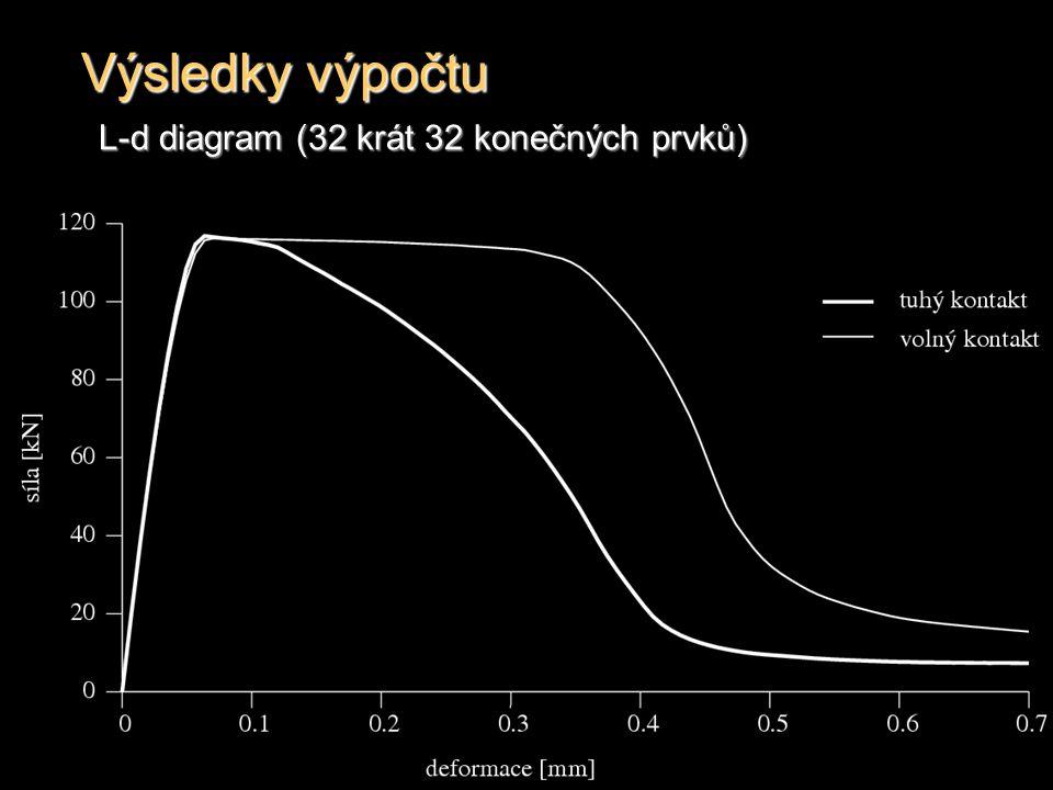 Výsledky výpočtu L-d diagram (32 krát 32 konečných prvků)