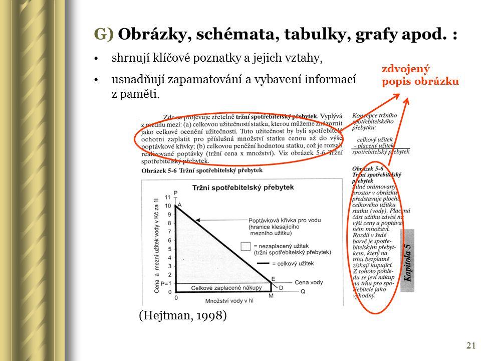 21 G) Obrázky, schémata, tabulky, grafy apod. : shrnují klíčové poznatky a jejich vztahy, usnadňují zapamatování a vybavení informací z paměti. (Hejtm