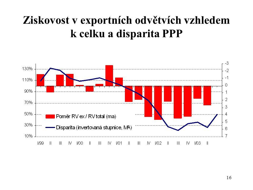 16 Ziskovost v exportních odvětvích vzhledem k celku a disparita PPP