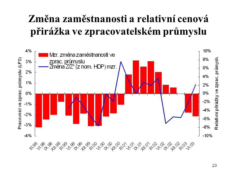 20 Změna zaměstnanosti a relativní cenová přirážka ve zpracovatelském průmyslu