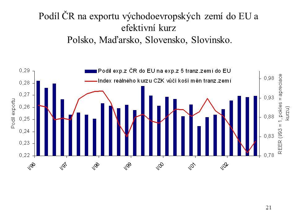 21 Podíl ČR na exportu východoevropských zemí do EU a efektivní kurz Polsko, Maďarsko, Slovensko, Slovinsko.