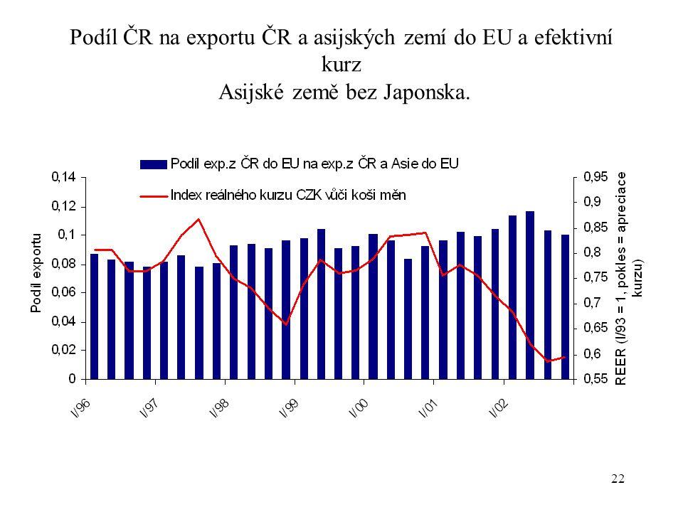 22 Podíl ČR na exportu ČR a asijských zemí do EU a efektivní kurz Asijské země bez Japonska.