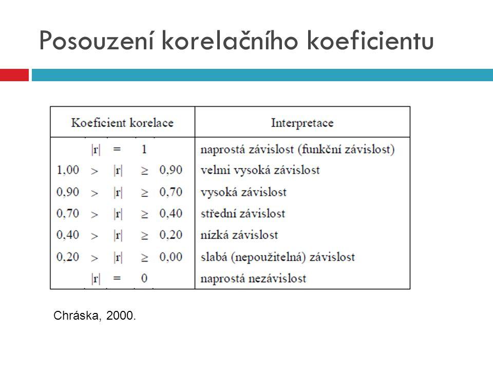Posouzení korelačního koeficientu Chráska, 2000.