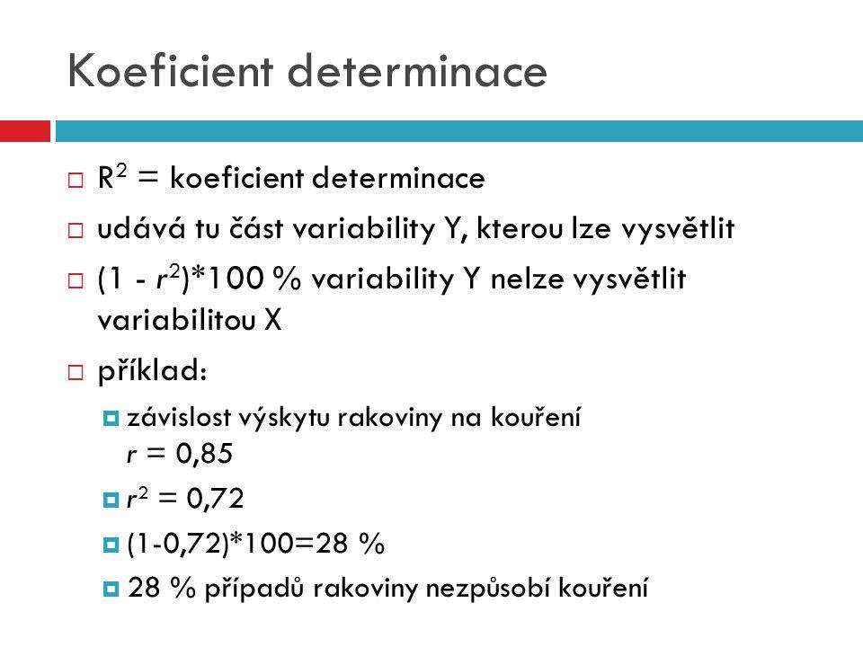 Koeficient determinace  R 2 = koeficient determinace  udává tu část variability Y, kterou lze vysvětlit  (1 - r 2 )*100 % variability Y nelze vysvětlit variabilitou X  příklad:  závislost výskytu rakoviny na kouření r = 0,85  r 2 = 0,72  (1-0,72)*100=28 %  28 % případů rakoviny nezpůsobí kouření