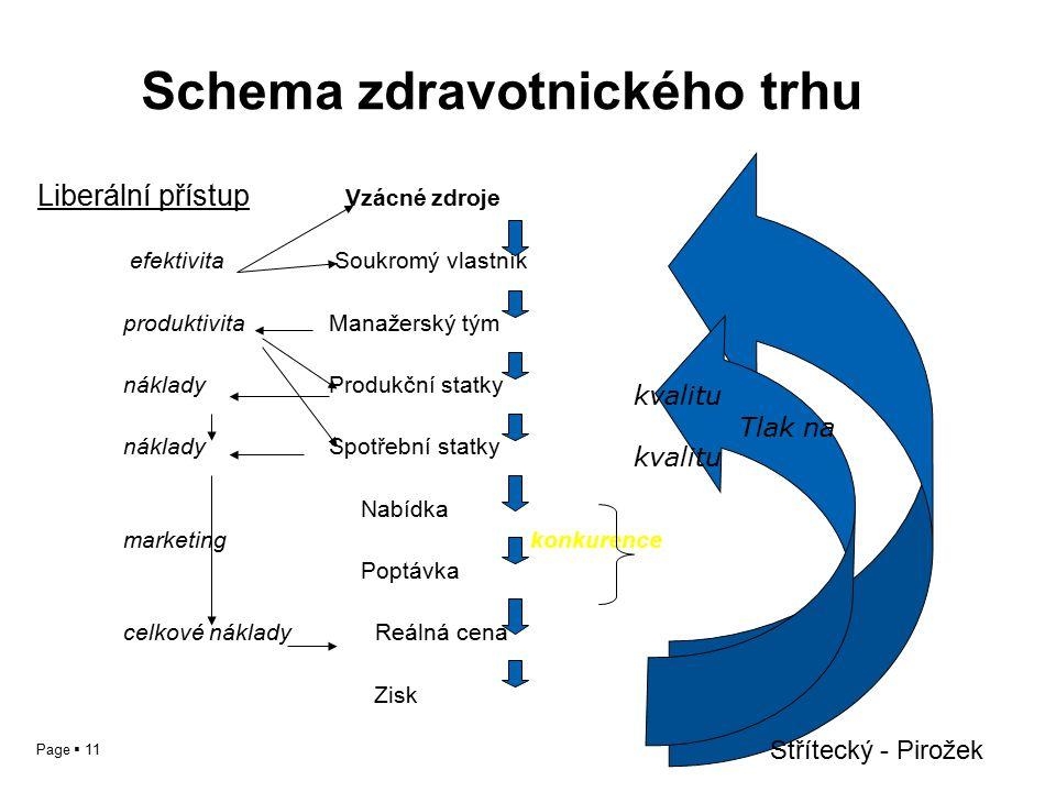 Page  11 Schema zdravotnického trhu Liberální přístup Vzácné zdroje efektivita Soukromý vlastník produktivita Manažerský tým náklady Produkční statky