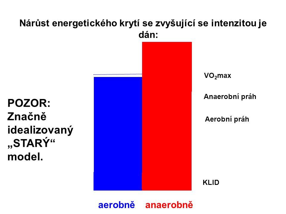 """Nárůst energetického krytí se zvyšující se intenzitou je dán: aerobněanaerobně POZOR: Značně idealizovaný """"STARÝ"""" model. KLID Anaerobní práh VO 2 max"""