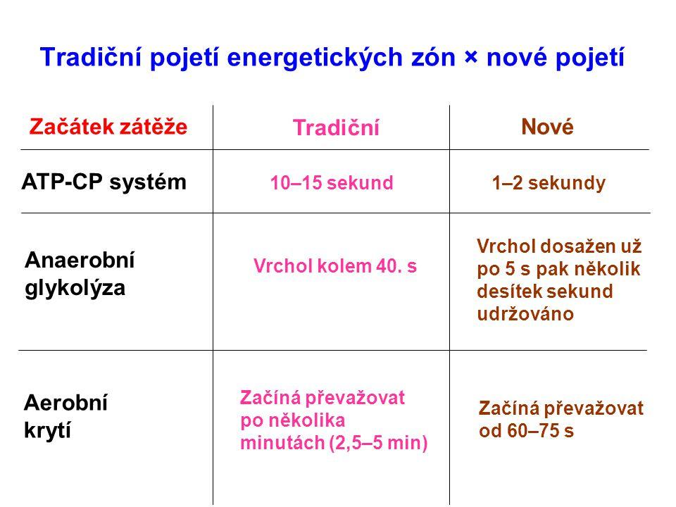 Tradiční pojetí energetických zón × nové pojetí Tradiční Nové Začátek zátěže ATP-CP systém 10–15 sekund 1–2 sekundy Anaerobní glykolýza Vrchol kolem 4