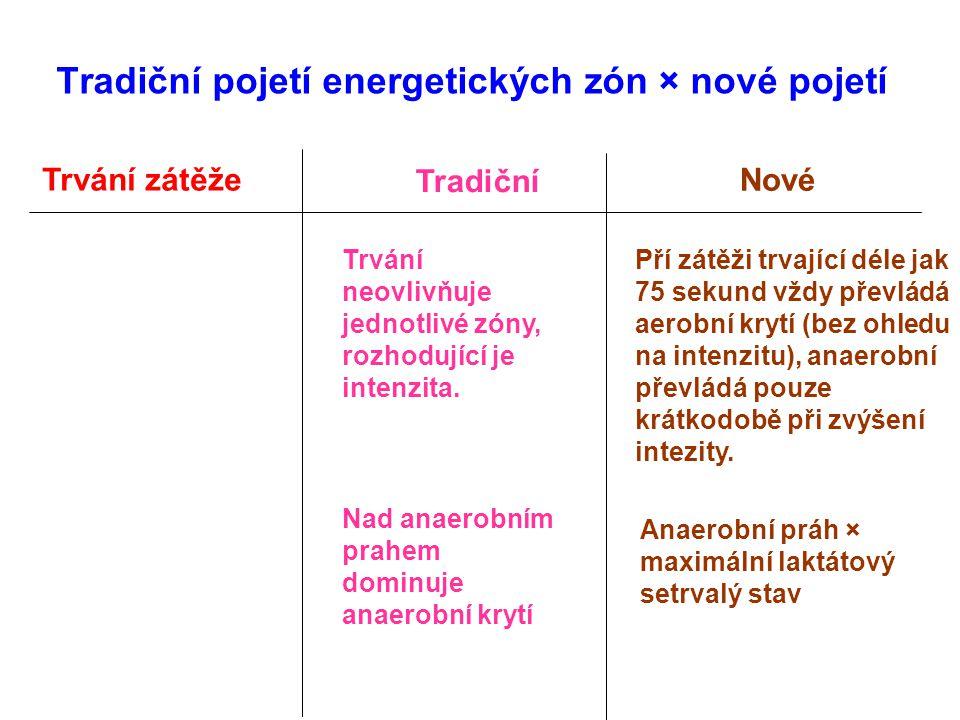 Tradiční pojetí energetických zón × nové pojetí Tradiční Nové Trvání zátěže Trvání neovlivňuje jednotlivé zóny, rozhodující je intenzita. Pří zátěži t