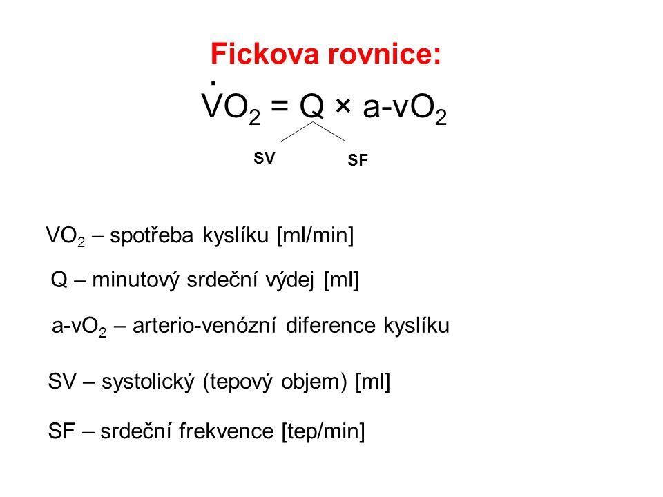 Fickova rovnice: VO 2 = Q × a-vO 2. VO 2 – spotřeba kyslíku [ml/min] Q – minutový srdeční výdej [ml] a-vO 2 – arterio-venózní diference kyslíku SV SF