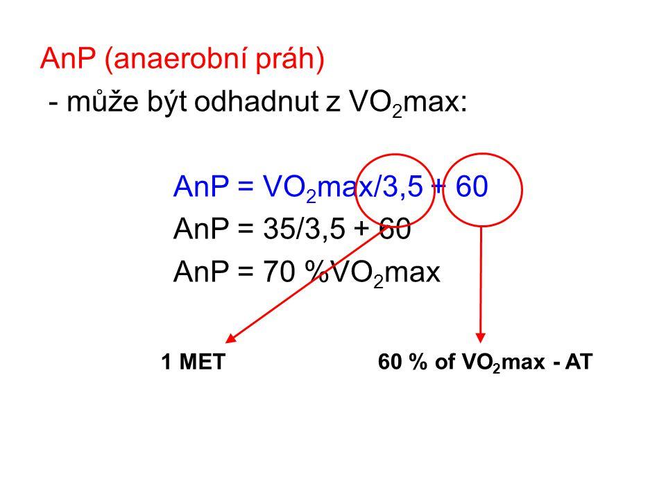 AnP (anaerobní práh) - může být odhadnut z VO 2 max: AnP = VO 2 max/3,5 + 60 AnP = 35/3,5 + 60 AnP = 70 %VO 2 max 60 % of VO 2 max - AT 1 MET