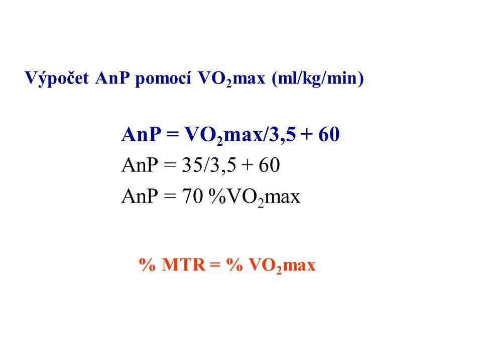 Výpočet AnP pomocí VO 2 max (ml/kg/min) AnP = VO 2 max/3,5 + 60 AnP = 35/3,5 + 60 AnP = 70 %VO 2 max % MTR = % VO 2 max