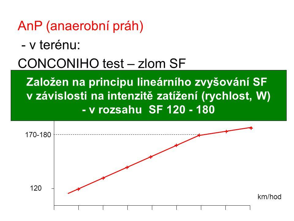 AnP (anaerobní práh) - v terénu: CONCONIHO test – zlom SF 1.4 minuty – 10 km/hod 2.Každou minutu zvýšení o 5 km/hod km/hod SF 120 + + + + + + + + 170-