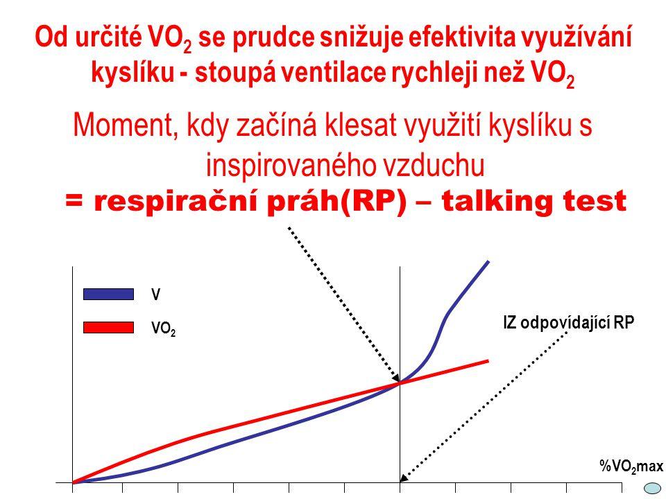 Od určité VO 2 se prudce snižuje efektivita využívání kyslíku - stoupá ventilace rychleji než VO 2 Moment, kdy začíná klesat využití kyslíku s inspiro