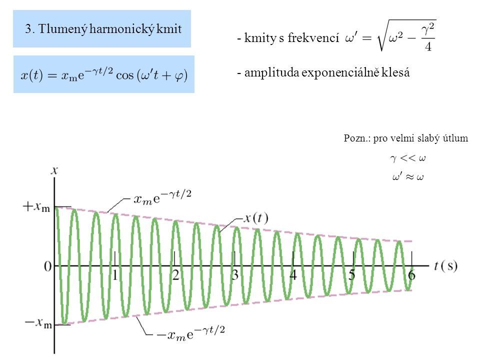3. Tlumený harmonický kmit - kmity s frekvencí - amplituda exponenciálně klesá Pozn.: pro velmi slabý útlum