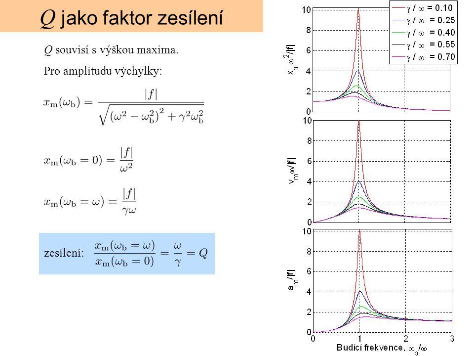 Q jako faktor zesílení Q souvisí s výškou maxima. Pro amplitudu výchylky: zesílení: