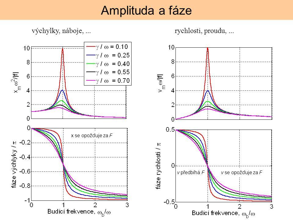 Amplituda a fáze výchylky, náboje,...rychlosti, proudu,... v předbíhá Fv se opožďuje za F x se opožďuje za F