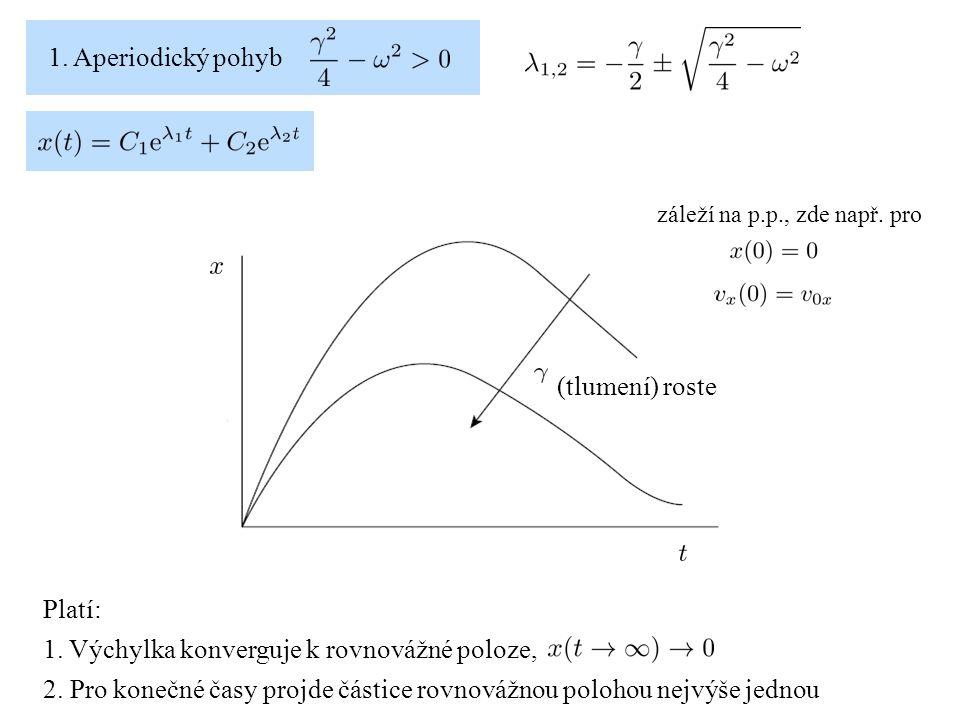 1. Aperiodický pohyb Platí: 1. Výchylka konverguje k rovnovážné poloze, 2. Pro konečné časy projde částice rovnovážnou polohou nejvýše jednou (tlumení