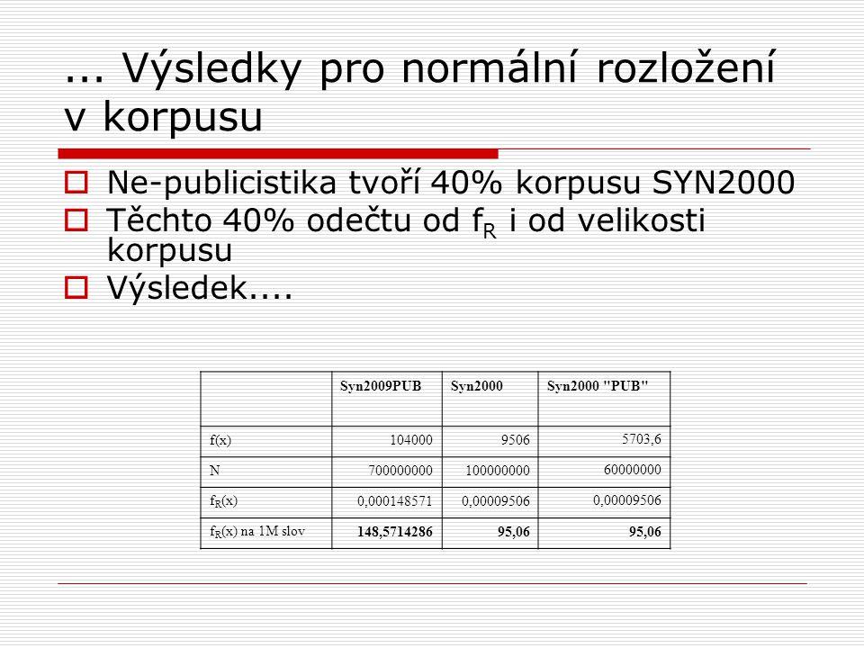 """Výsledky pro případ, že """"internet je pouze v publicistice  Velikost korpusu Syn2000 je 100 M, ale moje výskyty jsou koncentrované pouze v 60% korpusu ."""