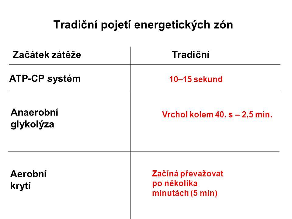 Tradiční pojetí energetických zón TradičníZačátek zátěže ATP-CP systém 10–15 sekund Anaerobní glykolýza Vrchol kolem 40. s – 2,5 min. Aerobní krytí Za