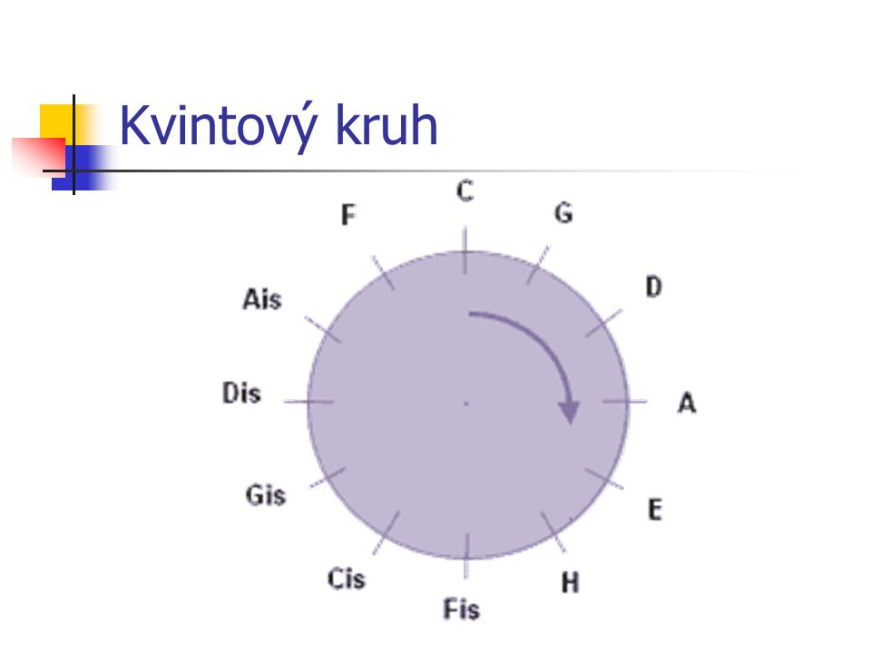 Kvintový kruh