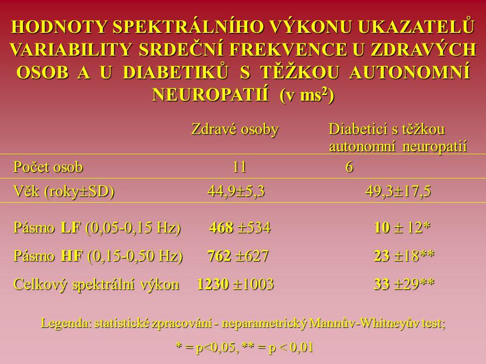 HODNOTY SPEKTRÁLNÍHO VÝKONU UKAZATELŮ VARIABILITY SRDEČNÍ FREKVENCE U ZDRAVÝCH OSOB A U DIABETIKŮ S TĚŽKOU AUTONOMNÍ NEUROPATIÍ (v ms 2 ) Zdravé osoby