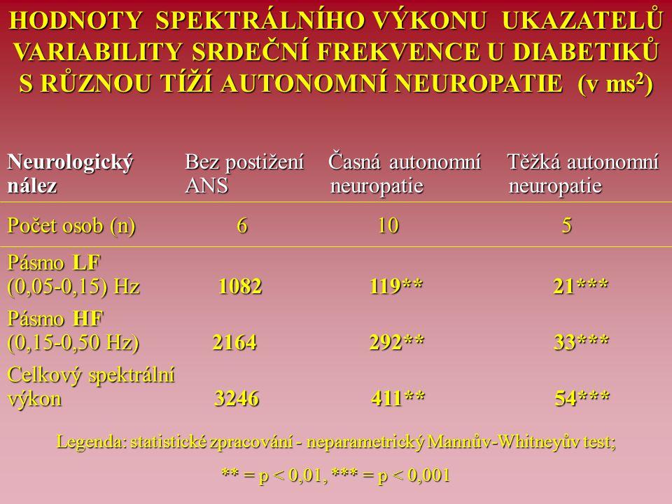 HODNOTY SPEKTRÁLNÍHO VÝKONU UKAZATELŮ VARIABILITY SRDEČNÍ FREKVENCE U DIABETIKŮ S RŮZNOU TÍŽÍ AUTONOMNÍ NEUROPATIE (v ms 2 ) Neurologický Bez postižen