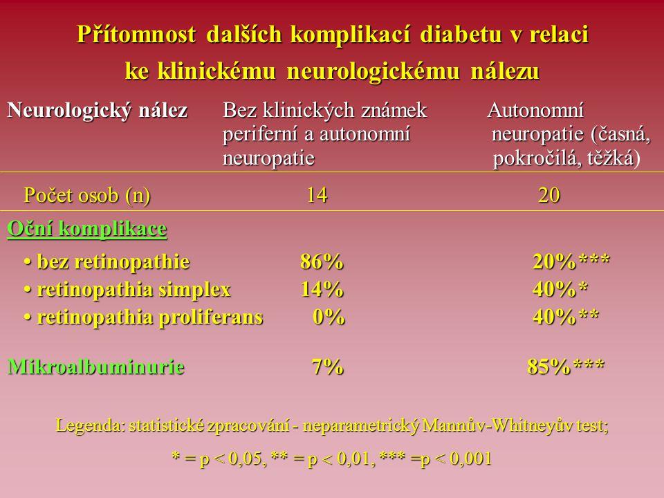 Přítomnost dalších komplikací diabetu v relaci ke klinickému neurologickému nálezu Neurologický nález Bez klinických známek Autonomní periferní a auto