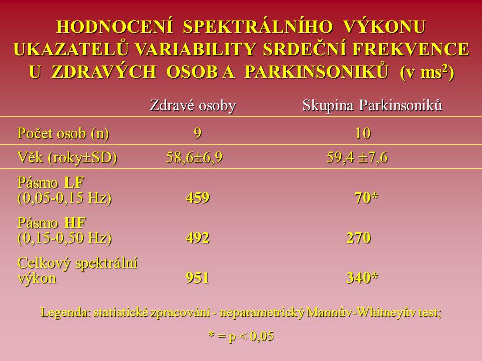 HODNOCENÍ SPEKTRÁLNÍHO VÝKONU UKAZATELŮ VARIABILITY SRDEČNÍ FREKVENCE U ZDRAVÝCH OSOB A PARKINSONIKŮ (v ms 2 ) Zdravé osoby Skupina Parkinsoniků Počet