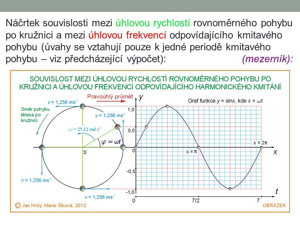 Náčrtek souvislosti mezi úhlovou rychlostí rovnoměrného pohybu po kružnici a mezi úhlovou frekvencí odpovídajícího kmitavého pohybu (úvahy se vztahují pouze k jedné periodě kmitavého pohybu – viz předcházející výpočet): (mezerník):