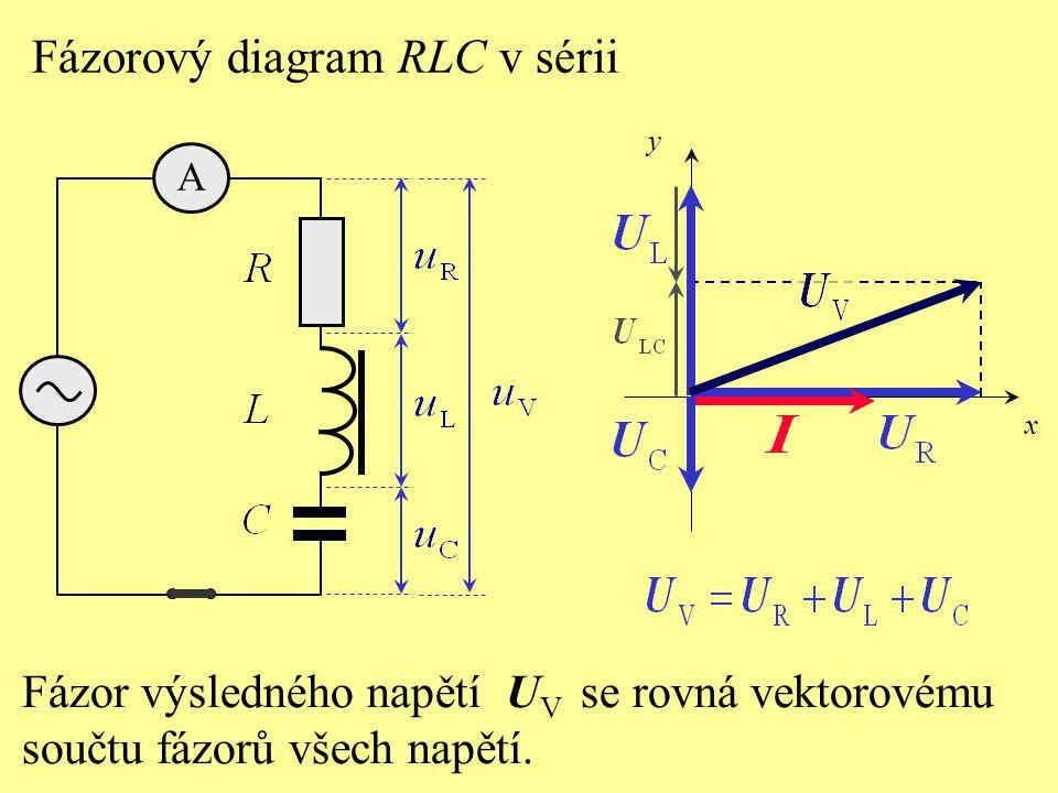 V rezonanci amplituda proudu dosahuje maximální hodnoty.