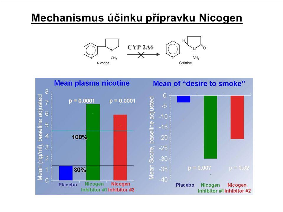 Toxikologie nikotinu biologický poločas nikotinu je 30 min nikotin je metabolizován v játrech na dva neaktivní metabolity cotinin a nicotine-1'-N-oxid