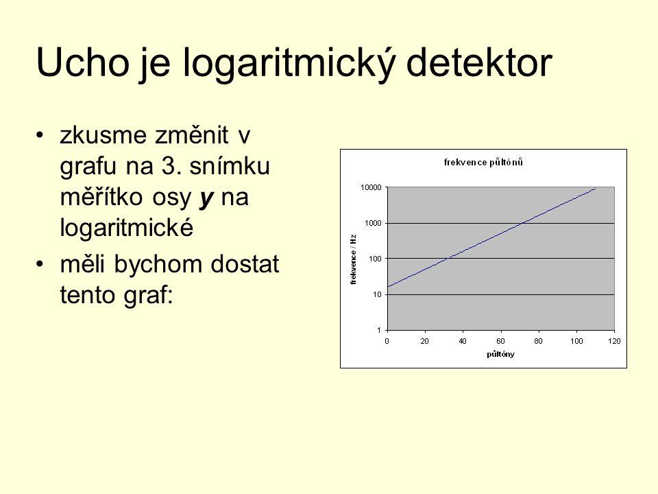 Ucho je logaritmický detektor zkusme změnit v grafu na 3. snímku měřítko osy y na logaritmické měli bychom dostat tento graf: