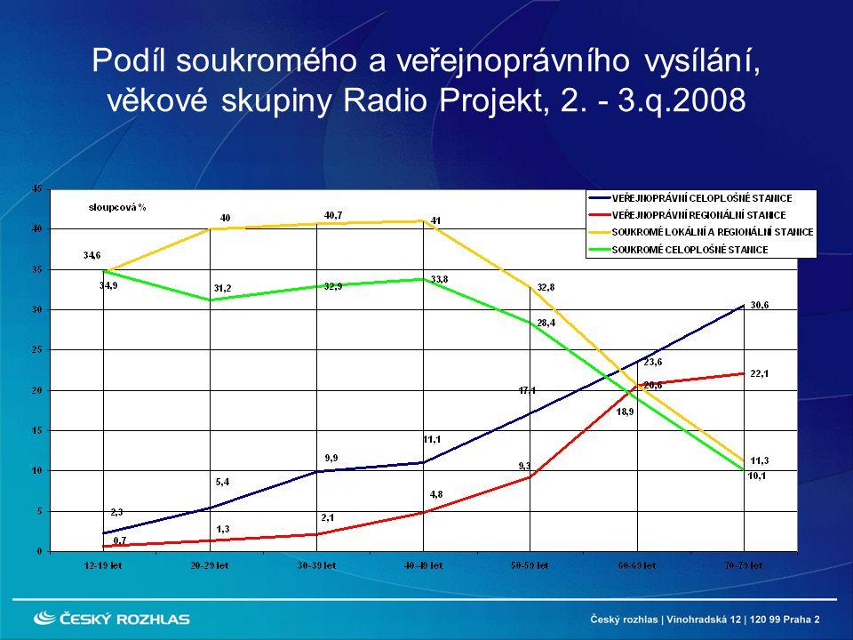 Podíl soukromého a veřejnoprávního vysílání, věkové skupiny Radio Projekt, 2. - 3.q.2008