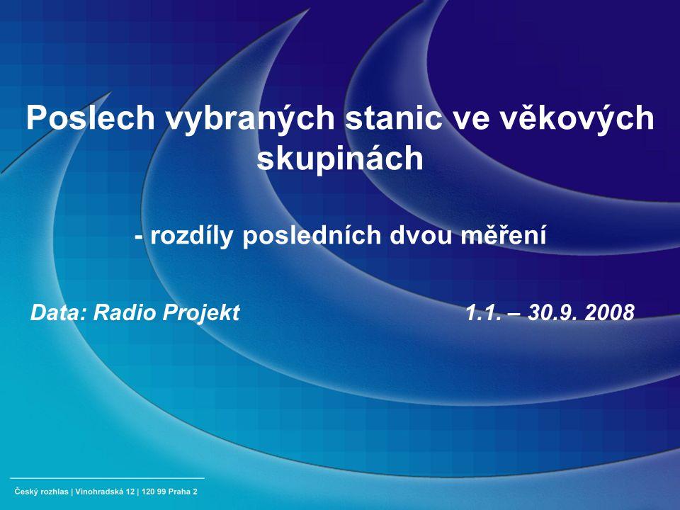 Poslech vybraných stanic ve věkových skupinách - rozdíly posledních dvou měření Data: Radio Projekt 1.1.