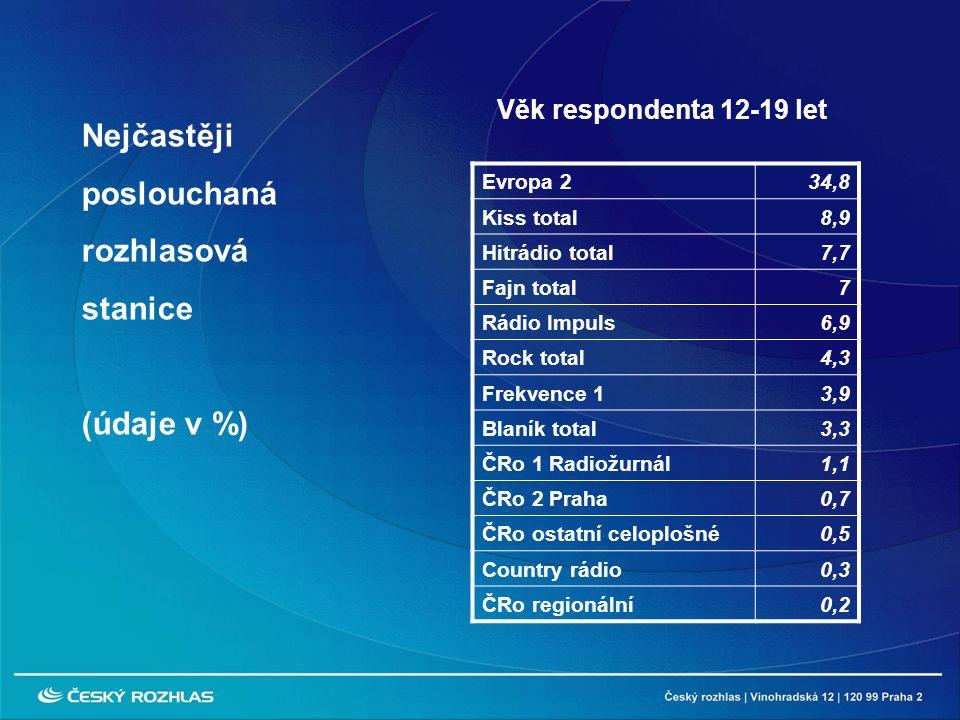 Evropa 234,8 Kiss total8,9 Hitrádio total7,7 Fajn total7 Rádio Impuls6,9 Rock total4,3 Frekvence 13,9 Blaník total3,3 ČRo 1 Radiožurnál1,1 ČRo 2 Praha0,7 ČRo ostatní celoplošné0,5 Country rádio0,3 ČRo regionální0,2 Nejčastěji poslouchaná rozhlasová stanice (údaje v %) Věk respondenta 12-19 let