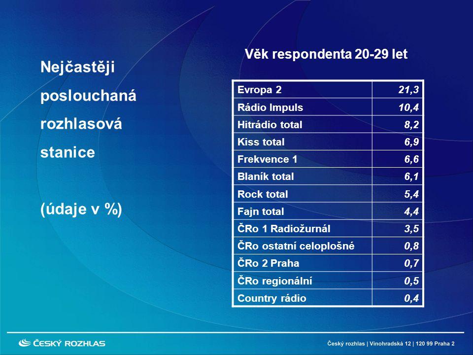 Evropa 221,3 Rádio Impuls10,4 Hitrádio total8,2 Kiss total6,9 Frekvence 16,6 Blaník total6,1 Rock total5,4 Fajn total4,4 ČRo 1 Radiožurnál3,5 ČRo ostatní celoplošné0,8 ČRo 2 Praha0,7 ČRo regionální0,5 Country rádio0,4 Nejčastěji poslouchaná rozhlasová stanice (údaje v %) Věk respondenta 20-29 let