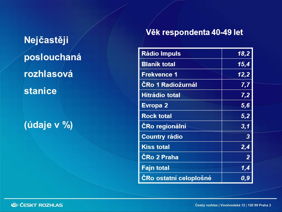 Rádio Impuls18,2 Blaník total15,4 Frekvence 112,2 ČRo 1 Radiožurnál7,7 Hitrádio total7,2 Evropa 25,6 Rock total5,2 ČRo regionální3,1 Country rádio3 Kiss total2,4 ČRo 2 Praha2 Fajn total1,4 ČRo ostatní celoplošné0,9 Nejčastěji poslouchaná rozhlasová stanice (údaje v %) Věk respondenta 40-49 let