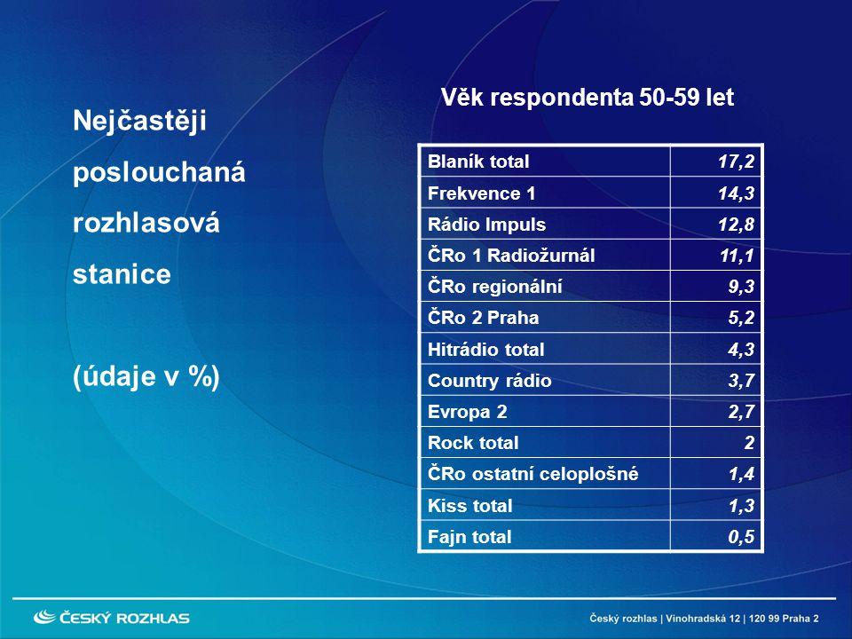Blaník total17,2 Frekvence 114,3 Rádio Impuls12,8 ČRo 1 Radiožurnál11,1 ČRo regionální9,3 ČRo 2 Praha5,2 Hitrádio total4,3 Country rádio3,7 Evropa 22,7 Rock total2 ČRo ostatní celoplošné1,4 Kiss total1,3 Fajn total0,5 Nejčastěji poslouchaná rozhlasová stanice (údaje v %) Věk respondenta 50-59 let